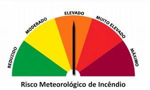 Risco Meteorológico de Incêncio